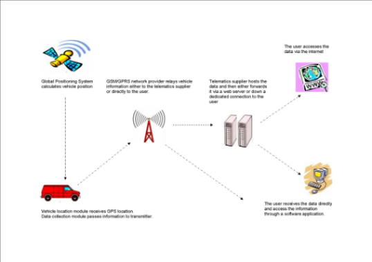 How Vehicle Tracking Works \ Click Here \ FREE impartial advice